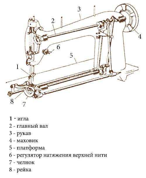 Фото схемы швейной машины