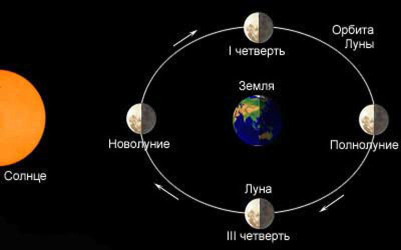 Система Земля-Луна-Солнце